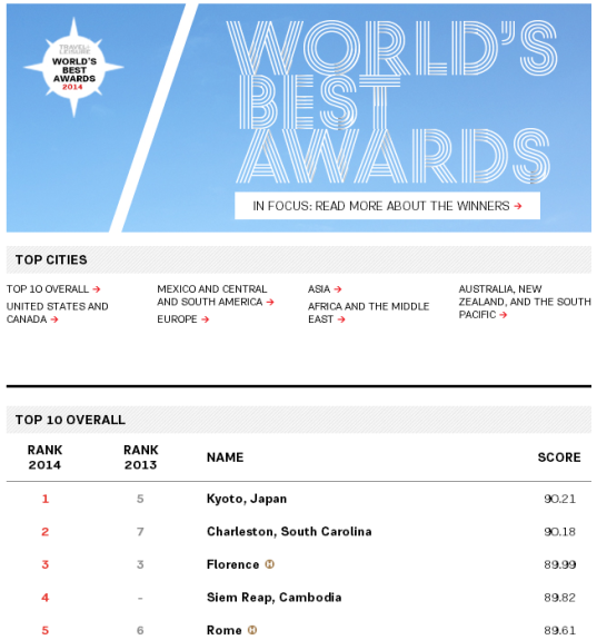 Worlds Best Cities 2014 Winners List Travel + Leisure 546x575 Kyoto became No.1 in world sightseeing city populality ranking!